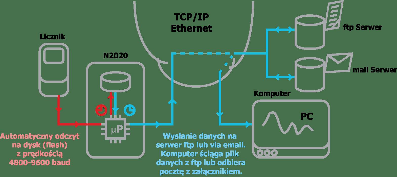 Odczyt_niebieski_2020_net_only
