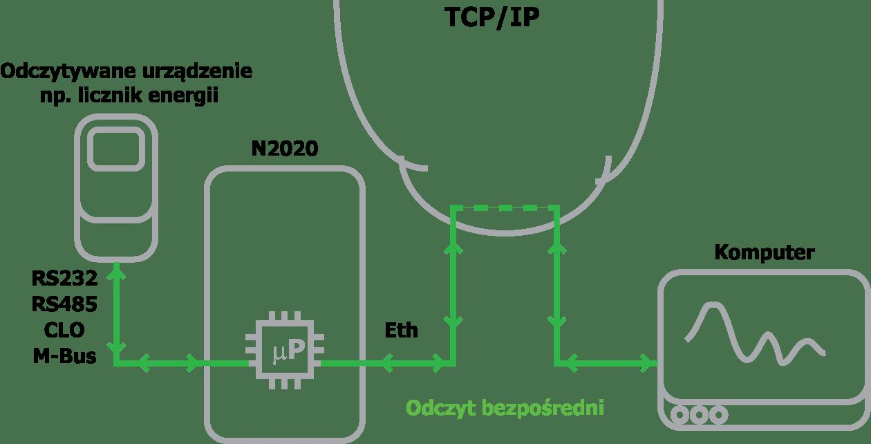 Odczyt_zielony_2020