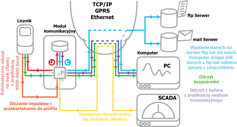 smartBOX oferuje wszystkie kombinacje prezentowanych typów odczytów. Zaletą jest wbudowany opcjonalnie modem GSM-GPRS-3G, co pozwala gromadzić dane z liczników umieszczonych w odległym, bądź trudno dostępnym terenie. Pozyskiwanie impulsów z urządzeń impulsowych pozwala na pomiar dowolnych zjawisk, nie tylko mediów energetycznych.